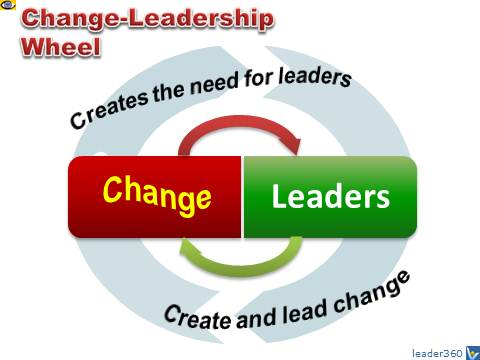 Change-Leadership Wheel: Change creates leaders, leaders create change. Vadim Kotelnikov quotes