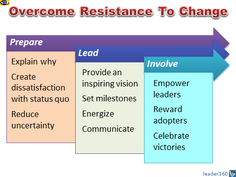 How To Overcome Resistance To Change: 10 Tips by Vadim Kotelnikov