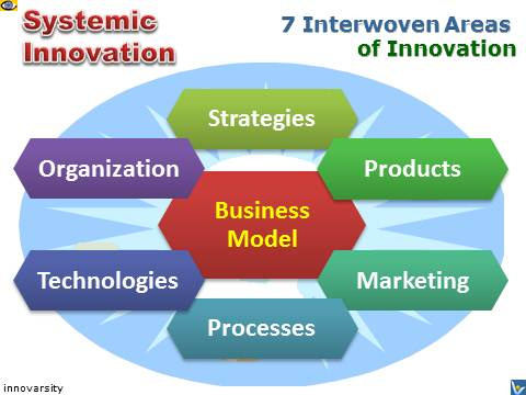 Systemic Innovation Leadership Ares: Leading Strategy Innovation, Business Innovation, Organizational Innovation, Product Innovation, Technology Innovation, Process Innovation, Creative Marketing