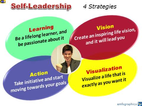 Self-Leadership: 4 Strategies - Lead Yourself: Vision, Visualization, Action, Learning
