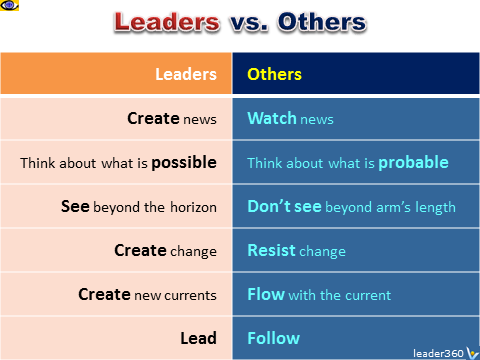 Leaders vs others. what leaders do, how to lead, Vadim Kotelnikov