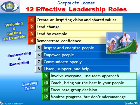 What Leaders Do: 12 Leadership Roles, Corporate Leader