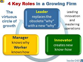 Growing Organization: 4 Key Players - Leader, Innovator, Manager, Worker